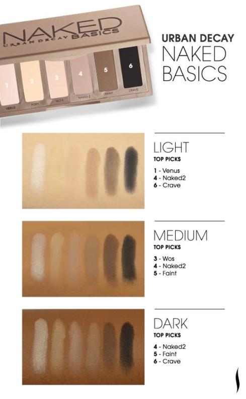 Urban Decay Naked Basics shade swatches