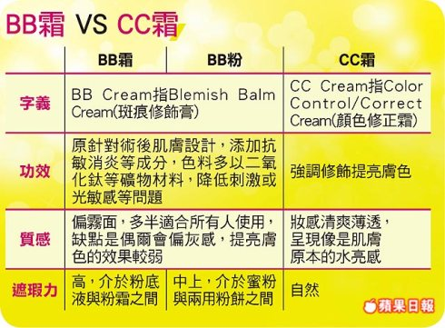 BB霜、CC霜